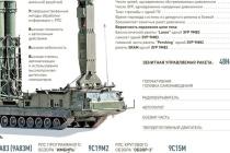 Ракеты ПВО дальнего действия