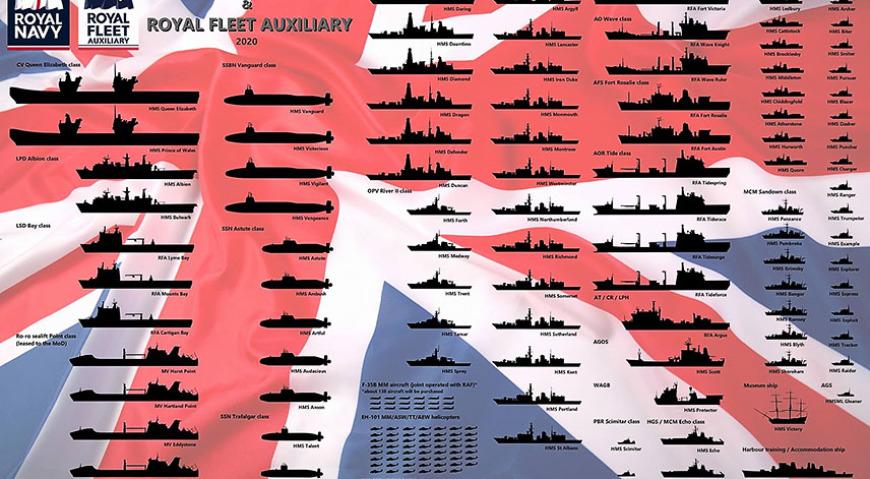 Состав королевских ВМС Великобритании